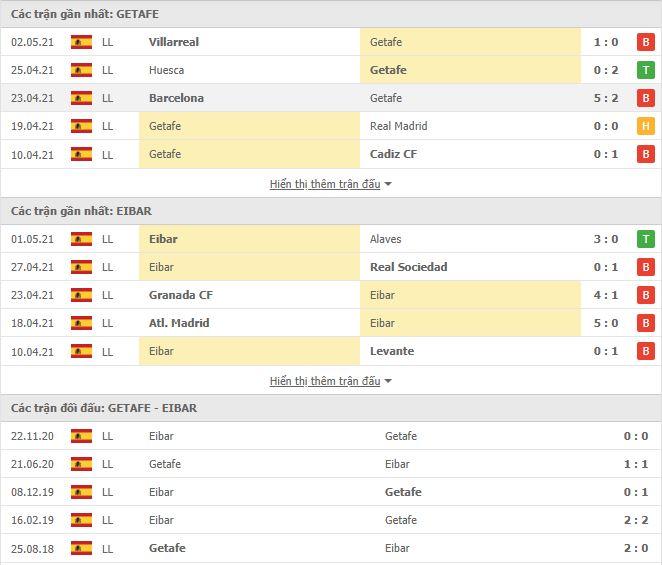 Thành tích đối đầu Getafe vs Eibar