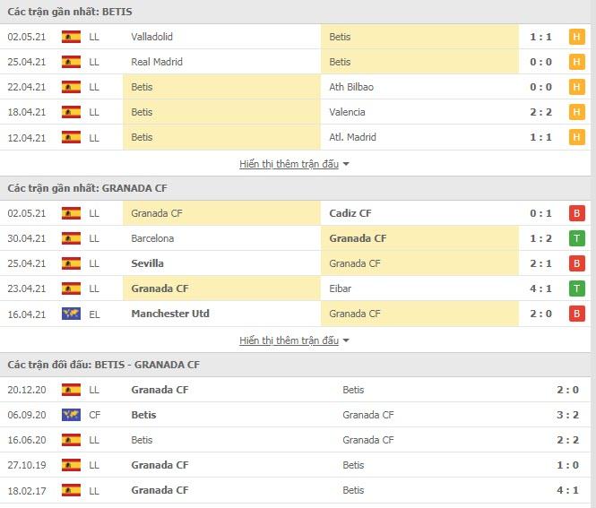 Thành tích đối đầu Real Betis vs Granada
