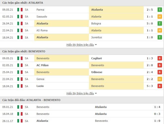 Thành tích đối đầu Atalanta vs Benevento