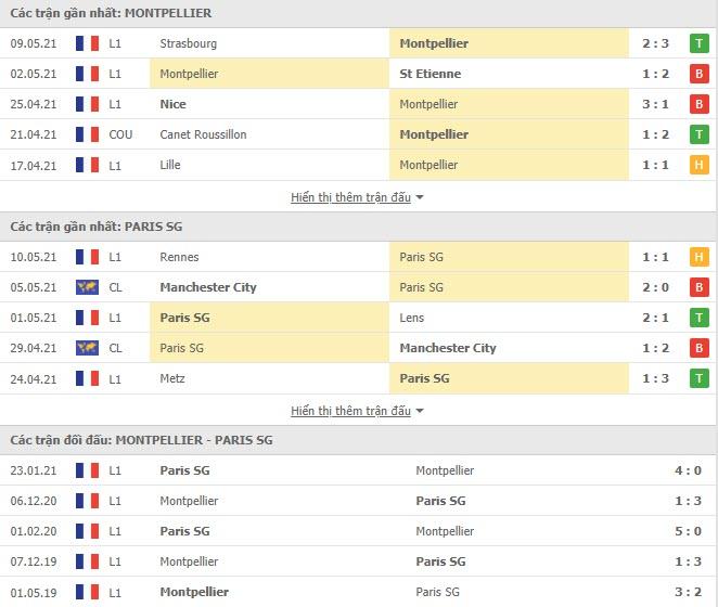 Thành tích đối đầu Montpellier vs PSG