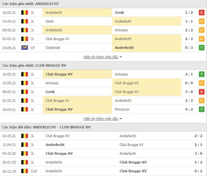 Thành tích đối đầu Anderlecht vs Club Brugge