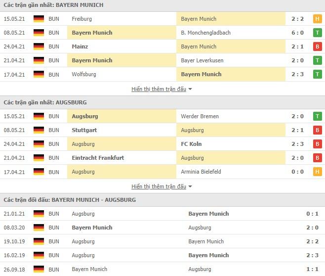 Thành tích đối đầu Bayern Munich vs Augsburg