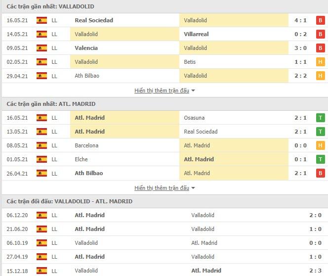 Thành tích đối đầu Valladolid vs Atletico