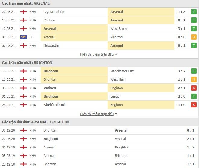Thành tích đối đầu Arsenal vs Brighton