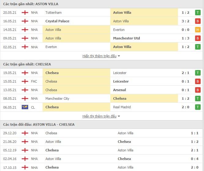 Thành tích đối đầu Aston Villa vs Chelsea
