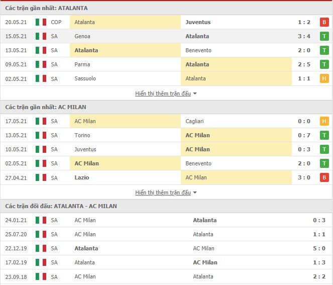 Thành tích đối đầu Atalanta vs AC Milan