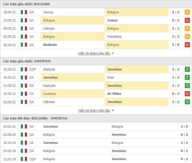 Thành tích đối đầu Bologna vs Juventus