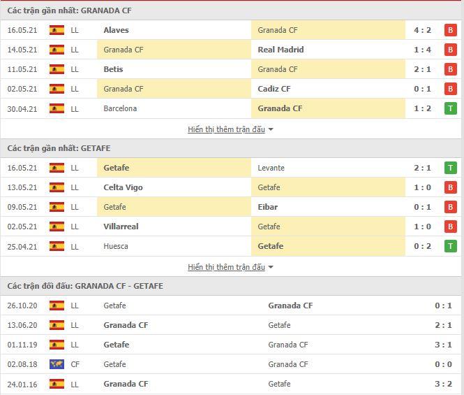 Thành tích đối đầu Granada vs Getafe
