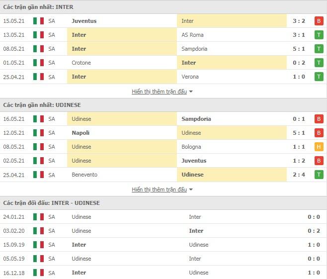 Thành tích đối đầu Inter Milan vs Udinese
