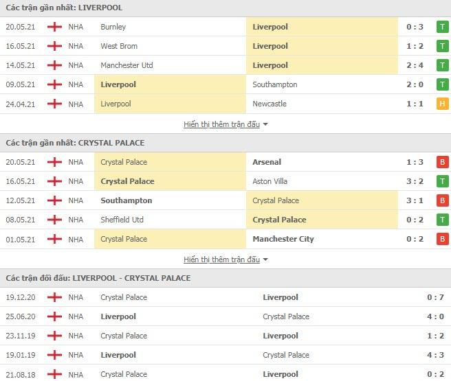 Thành tích đối đầu Liverpool vs Crystal Palace