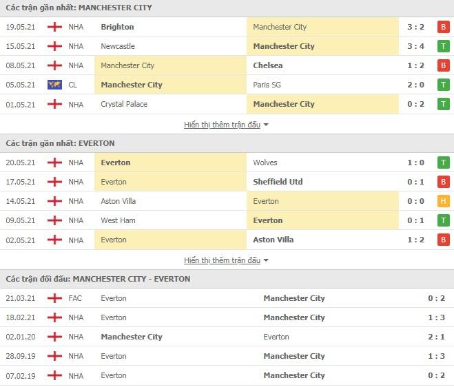 Thành tích đối đầu Man City vs Everton