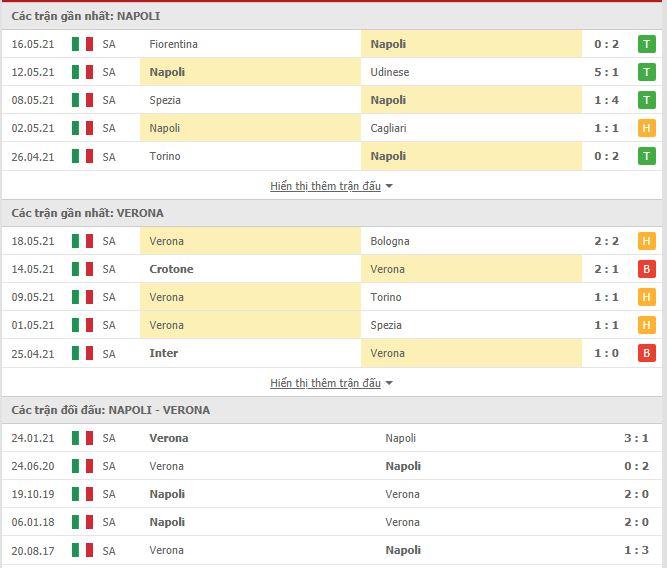 Thành tích đối đầu Napoli vs Verona