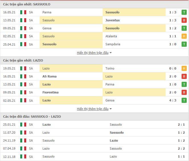 Thành tích đối đầu Sassuolo vs Lazio