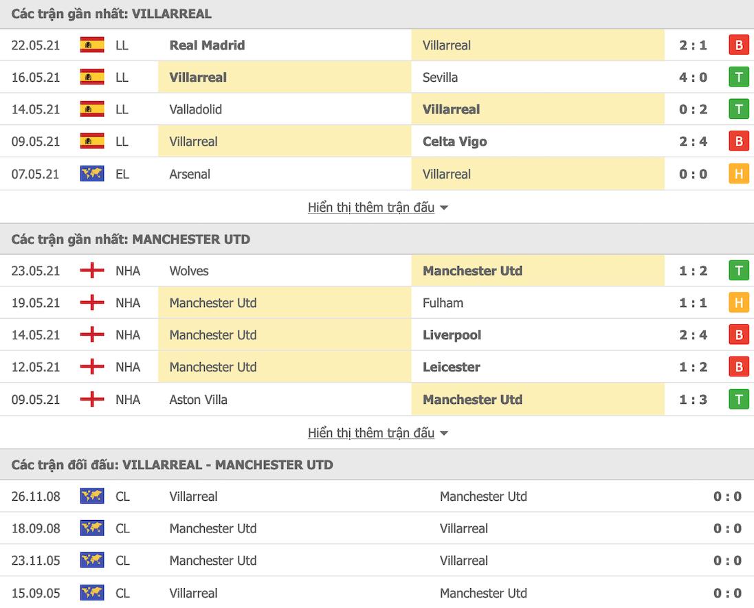 Thành tích đối đầu MU vs Villarreal