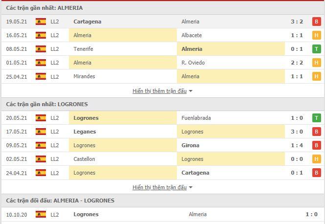 Thành tích đối đầu Almeria vs Logrones