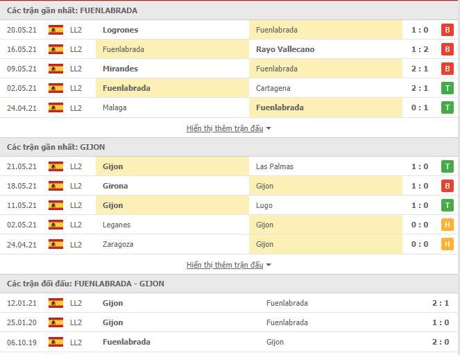 Thành tích đối đầu Fuenlabrada vs Sporting Gijon