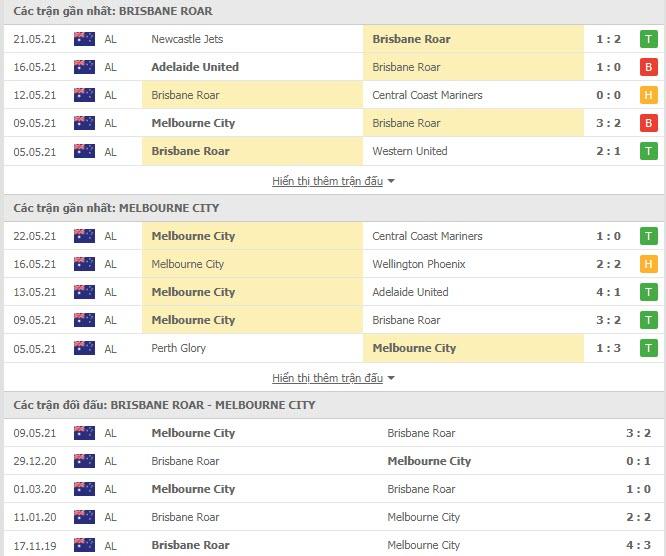 Thành tích đối đầu Brisbane Roar vs Melbourne City