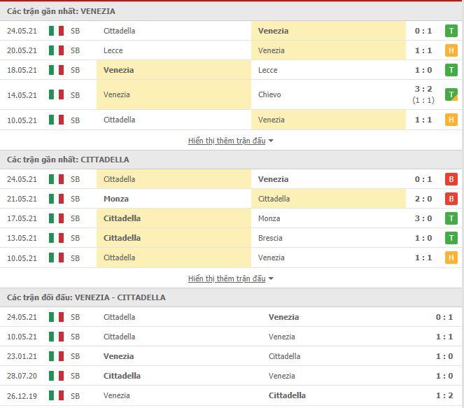 Thành tích đối đầu Venezia vs Cittadella