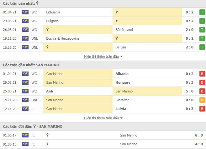 Thành tích đối đầu Italia vs San Marino