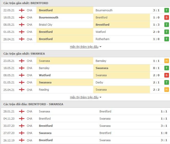 Thành tích đối đầu Brentford vs Swansea City
