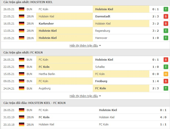 Thành tích đối đầu Holstein Kiel vs FC Koln