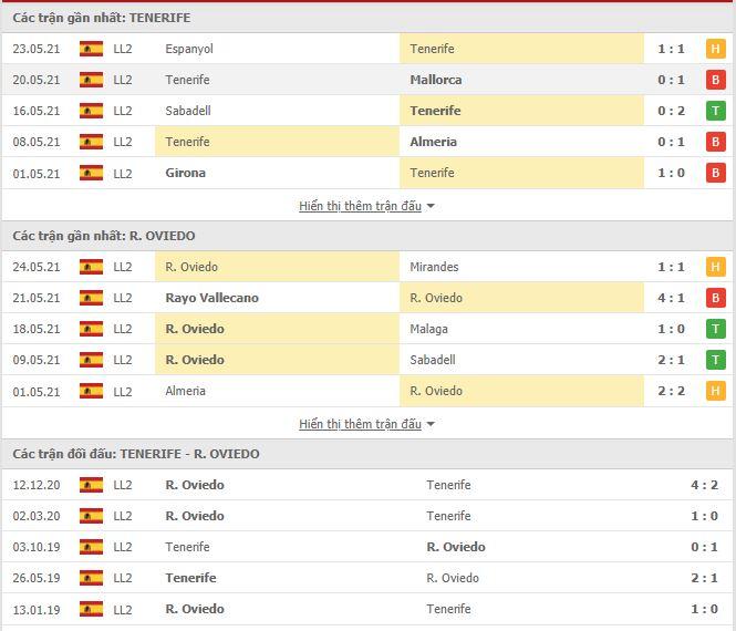 Thành tích đối đầu Tenerife vs Real Oviedo