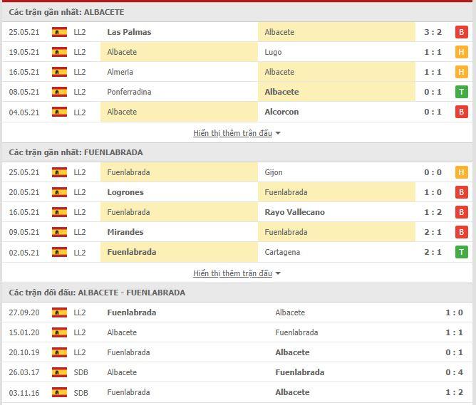 Thành tích đối đầu Albacete vs Fuenlabrada