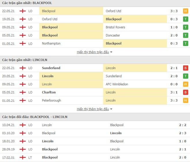Thành tích đối đầu Blackpool vs Lincoln City