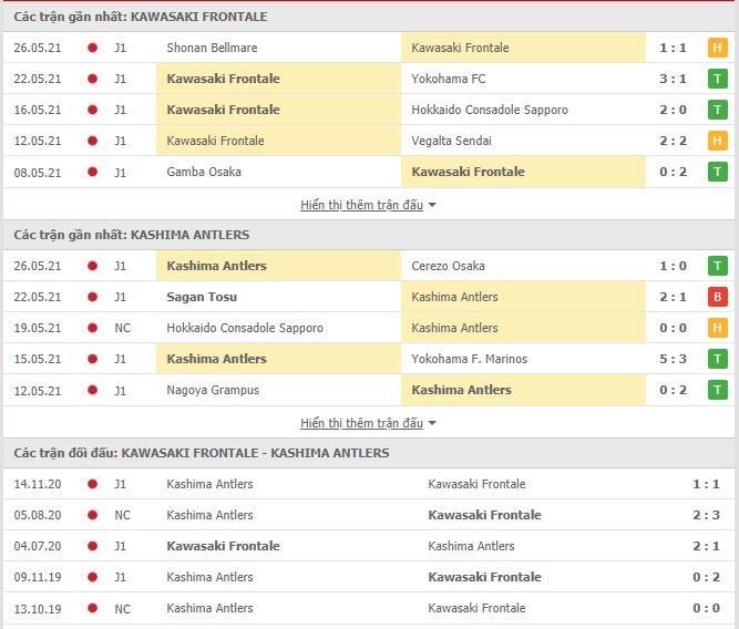 Thành tích đối đầu Kawasaki Frontale vs Kashima Antlers