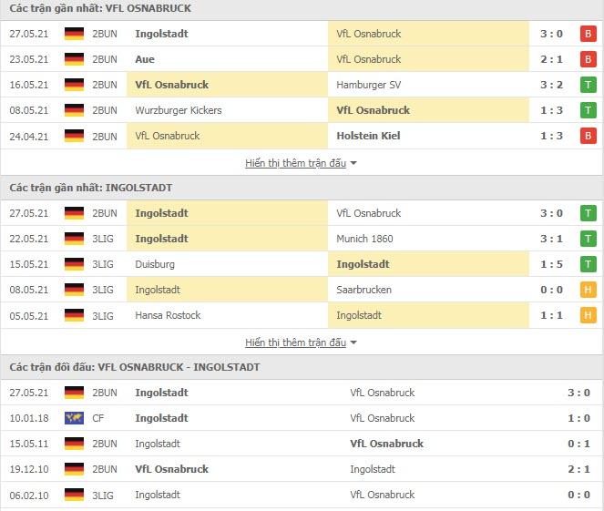 Thành tích đối đầu Osnabruck vs Ingolstadt