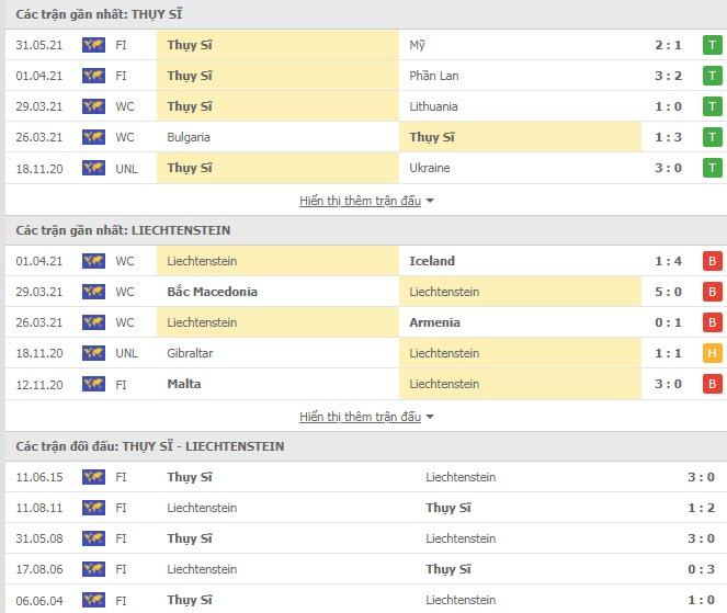 Thành tích đối đầu Thụy Sỹ vs Liechtenstein