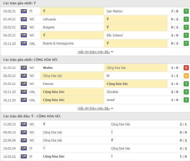 Thành tích đối đầu Italia vs CH Séc