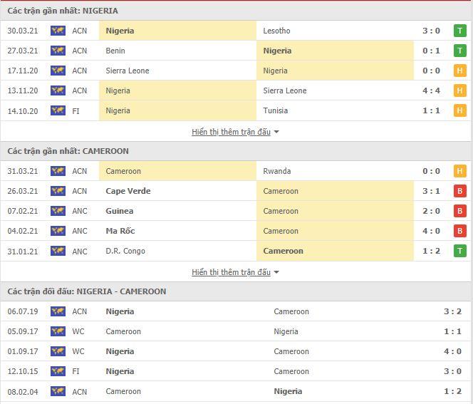 Thành tích đối đầu Nigeria vs Cameroon