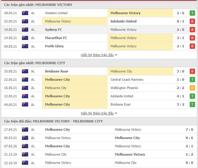Thành tích đối đầu Melbourne Victory vs Melbourne City
