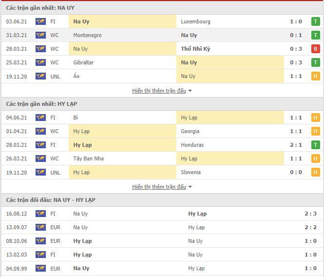 Thành tích đối đầu Na Uy vs Hy Lạp