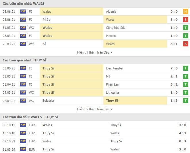 Thành tích đối đầu Xứ Wales vs Thụy Sỹ