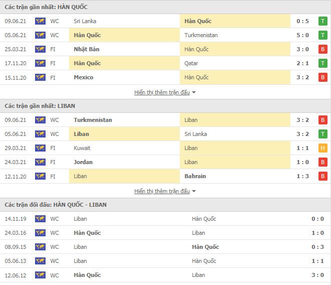 Thành tích đối đầu Hàn Quốc vs Lebanon