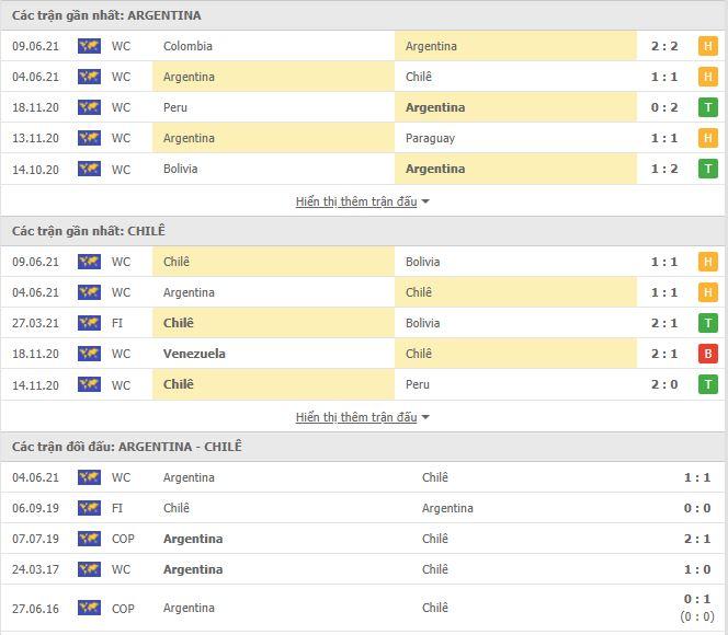 Thành tích đối đầu Argentina vs Chile