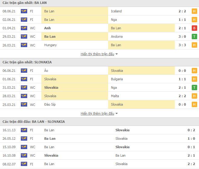 Thành tích đối đầu Ba Lan vs Slovakia