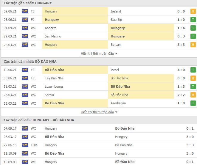 Thành tích đối đầu Hungary vs Bồ Đào Nha