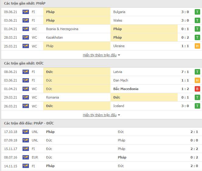 Thành tích đối đầu Pháp vs Đức