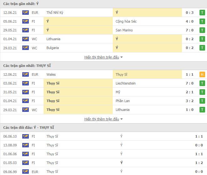 Thành tích đối đầu Italia vs Thụy Sỹ
