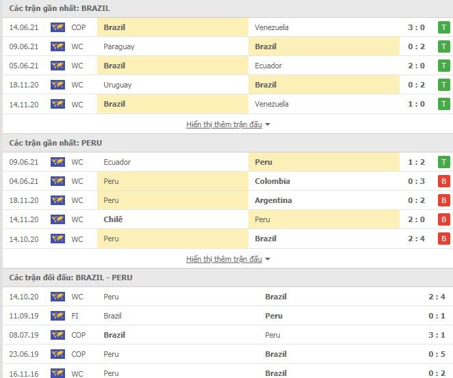 Thành tích đối đầu Brazil vs Peru