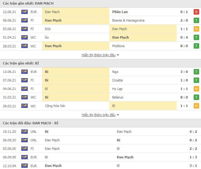Thành tích đối đầu Đan Mạch vs Bỉ