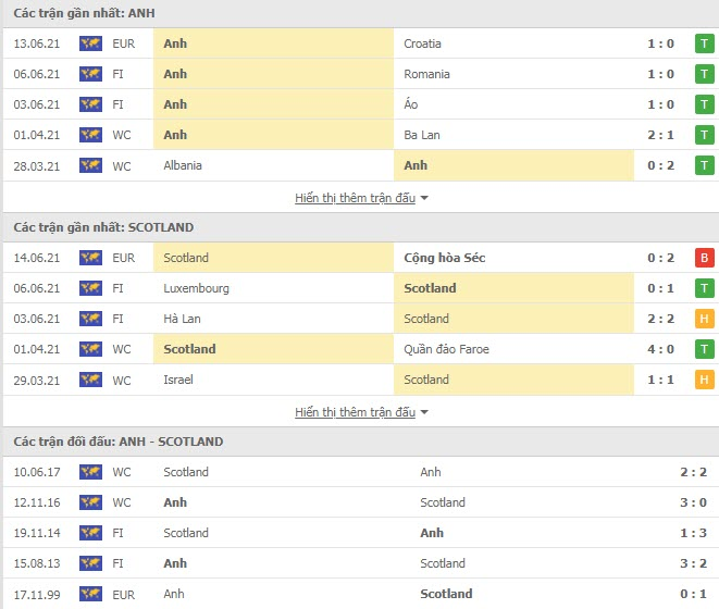 Thành tích đối đầu Anh vs Scotland
