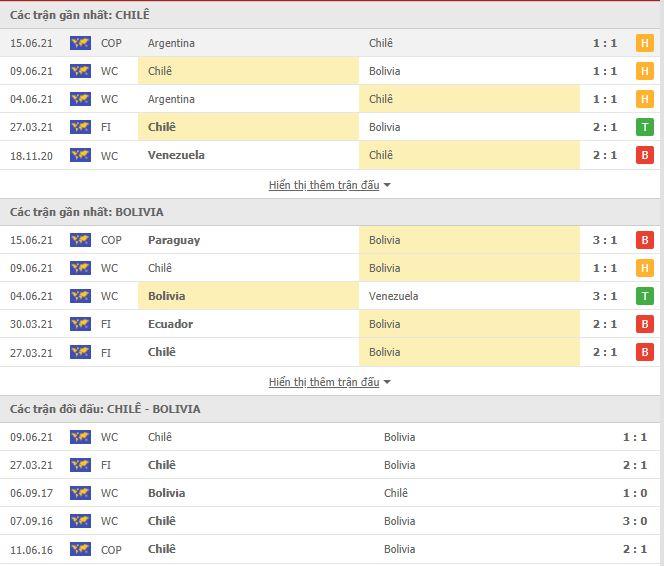 Thành tích đối đầu Chile vs Bolivia