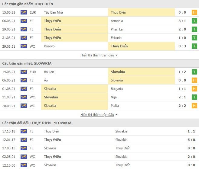 Thành tích đối đầu Thụy Điển vs Slovakia