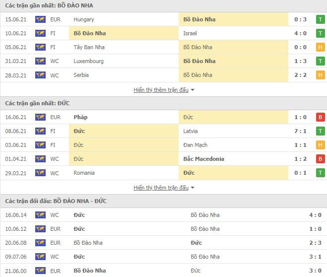 Thành tích đối đầu Bồ Đào Nha vs Đức