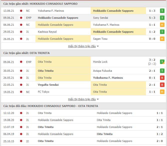 Thành tích đối đầu Consadole Sapporo vs Oita Trinita