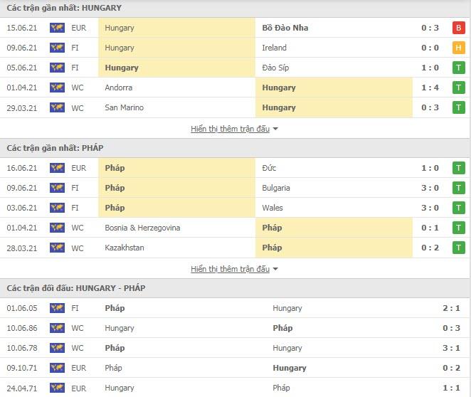 Thành tích đối đầu Hungary vs Pháp